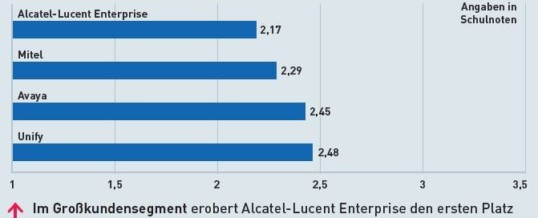 Alcatel-Lucent wieder in Bestform…